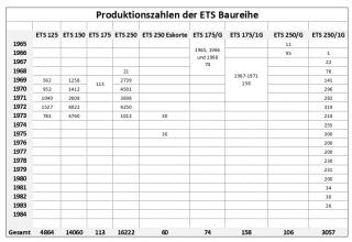 Produktionszahlen-ETS